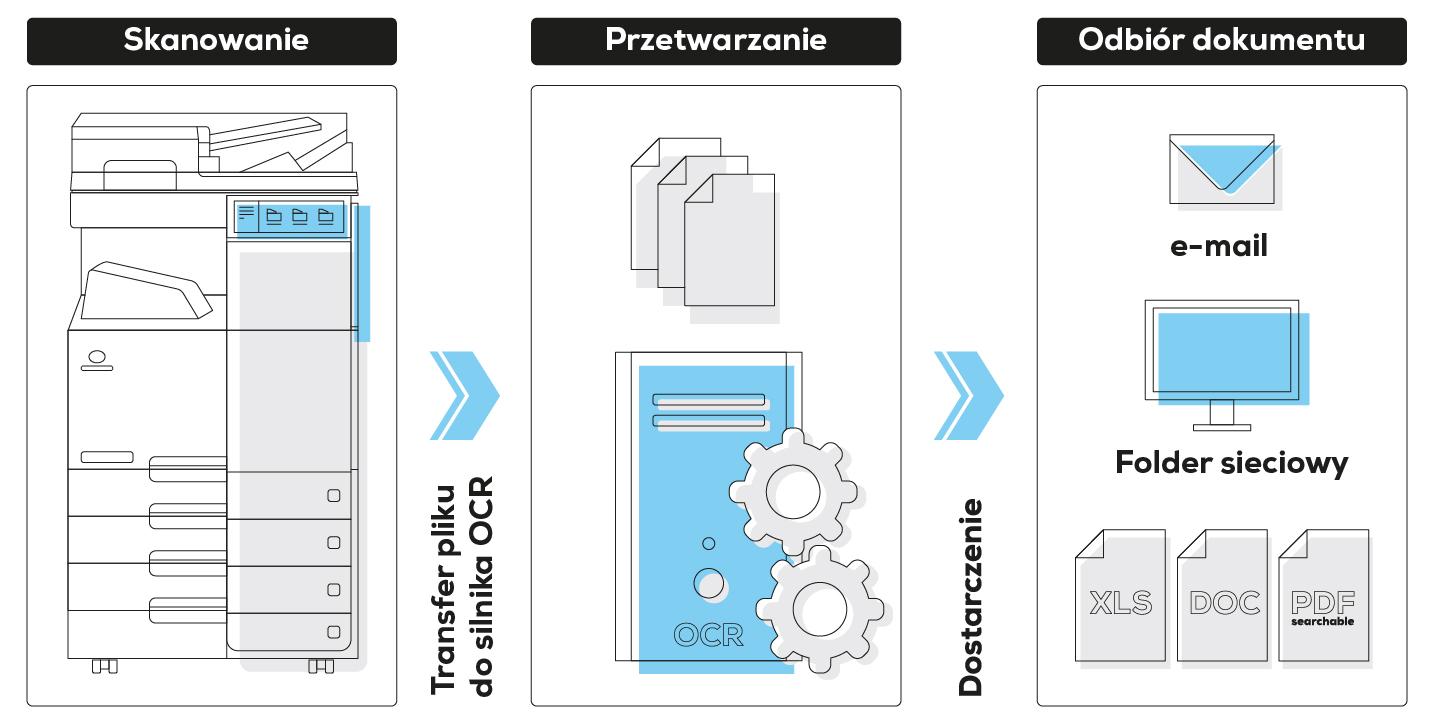 konica minolta smartscan ocr schemat rozwiązania