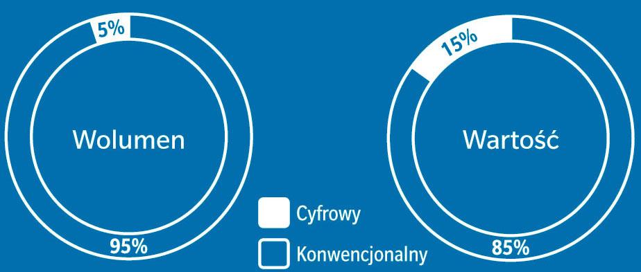 produkcja-etykiet-naklejek-udzial-w-rynku-druku-etykiet-cyfrowych